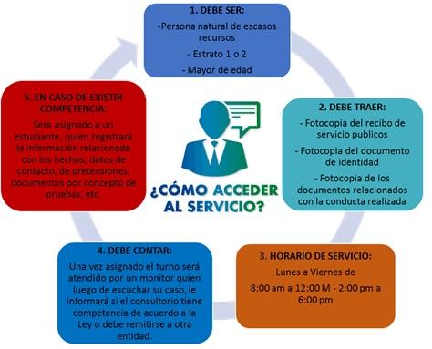 ACCEDER_SERVICIO